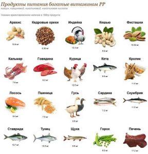 В каких продуктах содержится никотиновая кислота