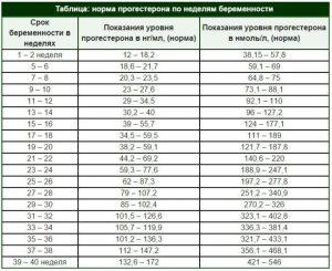 norma-progesterona-po-dnyam-tsikla-e1493275690309-1
