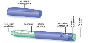 Шприц-ручка для Инсулина: что это такое